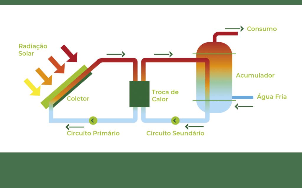 Como   funciona   a   energia   solar   térmica