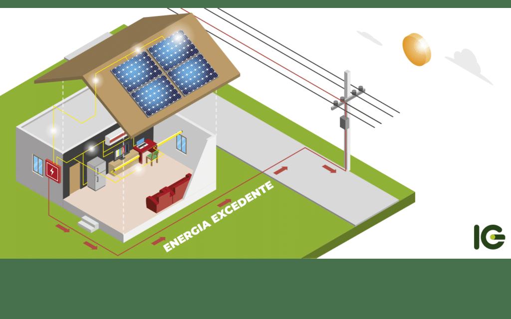 Como   funciona   a   energia   excedente