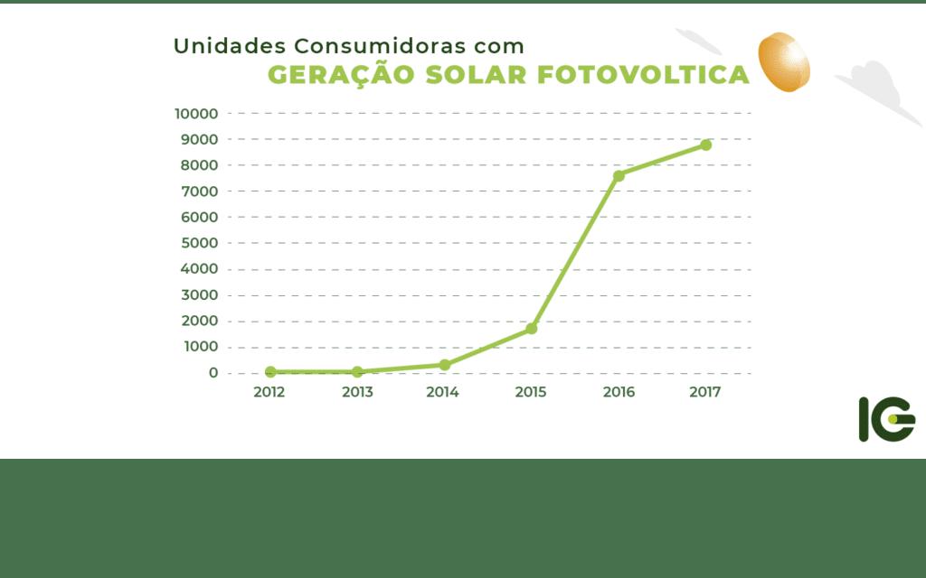 Gráfico   que   representa   as   unidades   que   consomem   da   energia   solar   fotovoltica