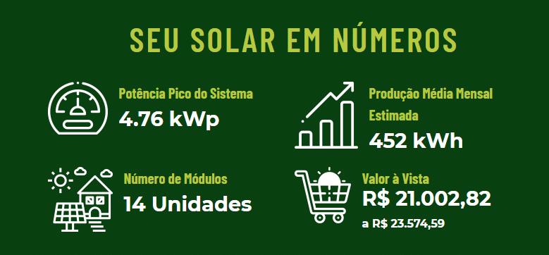 Informações técnicas estimadas pelo simulador de energia solar fotovoltaica.
